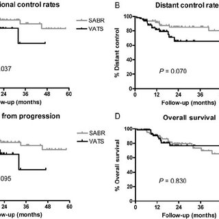 (A) Locoregional tumor control rates after stereotactic