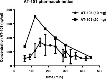 Clinical pharmacokinetics of AT-101. AT-101 concentration