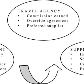 (PDF) A Study of Corporate Travel Management in Selected