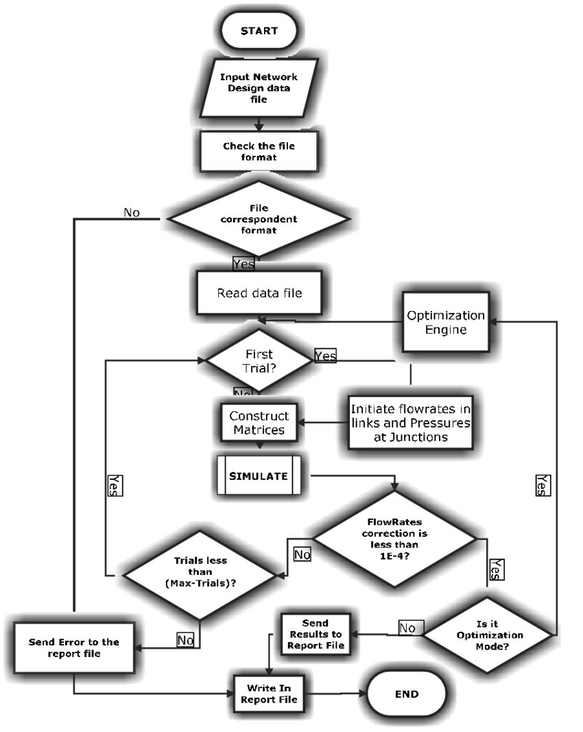 Flow diagram for the simulation and analysis engine Fig. 2