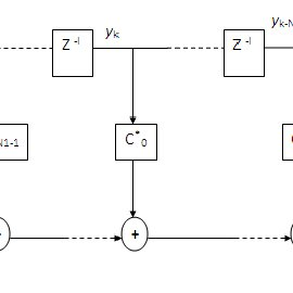 block diagram representation of channel with zero-forcing