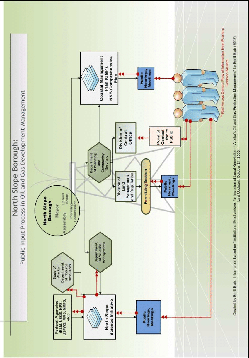 medium resolution of north slope borough public input process in oil and gas development management