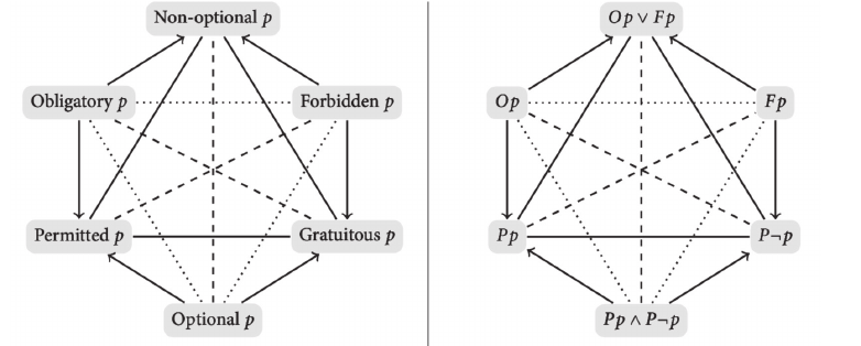 The hexagon of logical relations holding in standard KD
