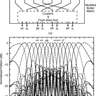 (a) Conceptual block diagram of Butler matrix used in a