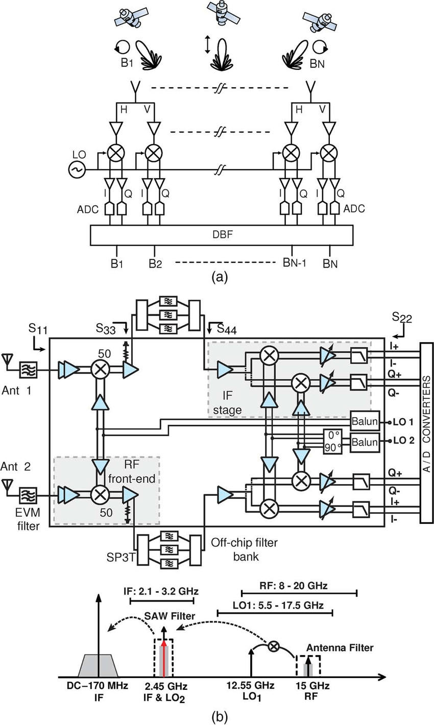 (a) Digital beam-forming system. (b) Block diagram of the