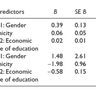 (PDF) Explaining the Gender Disparity in Latino Youth's
