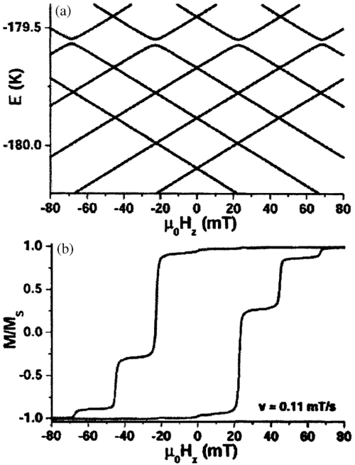 small resolution of  a up zeeman diagram of the split electronic groundstate doublet by the hyperfine interaction low energy part the level crossings occur for resonant