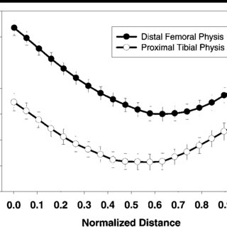 Graph shows average T2 relaxation time pro fi les as a