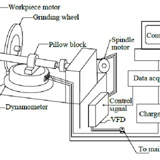 Schematic diagram for the control of cylindrical grinding
