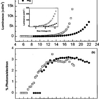 (PDF) High Efficiency and Bright Organic