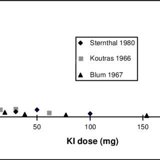 (PDF) Iodine Kinetics and Effectiveness of Stable Iodine
