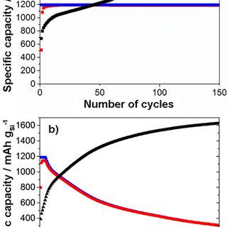 Figure 4: 7Li MAS NMR spectrum of a LiCoO2 electrode after