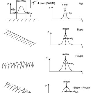 (PDF) Derivation of Range and Range Distributions From