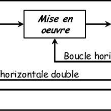16. Le cycle en V du développement d'un moteur d'avion