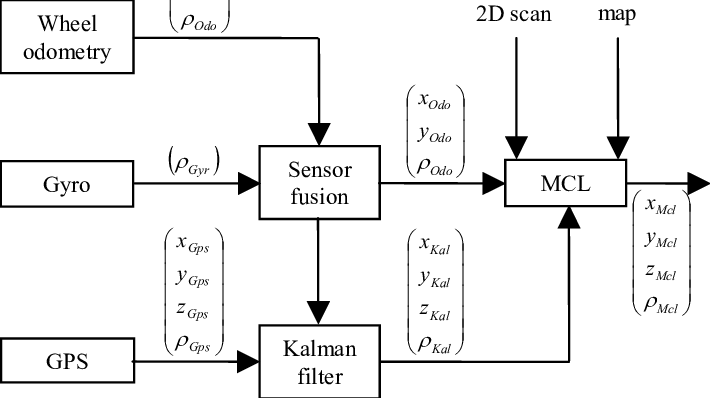 Block diagram of the GPS-and laser-based localization