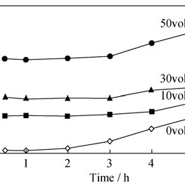 Effect of oxone addition on the dissolution ratio of
