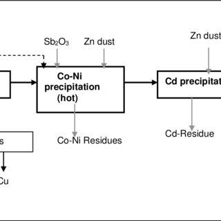Extraction isotherms of LIX 84-I depending on pH