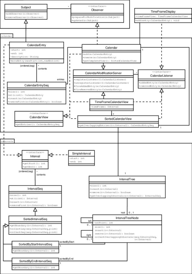 UML class diagram of the calendar case study  Download Scientific