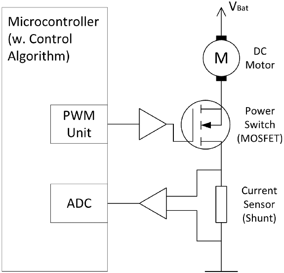 Block diagram of the DC Motor example It consists of a DC