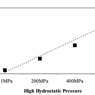 Effect of high hydrostatic pressure intensity (MPa) and