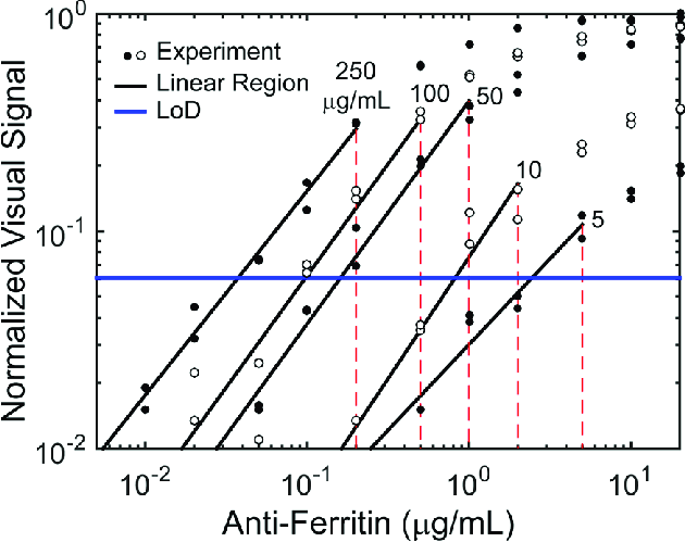 Experimental data showing the response and dynamic range