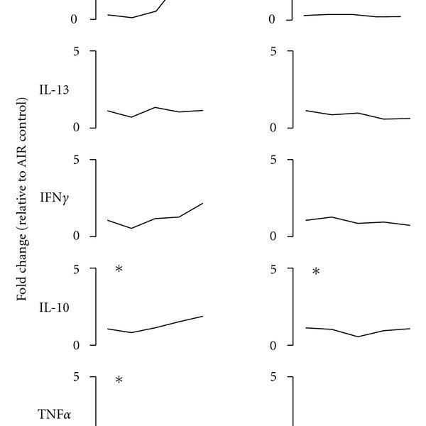 OPA inhalation stimulates B- and T-lymphocyte
