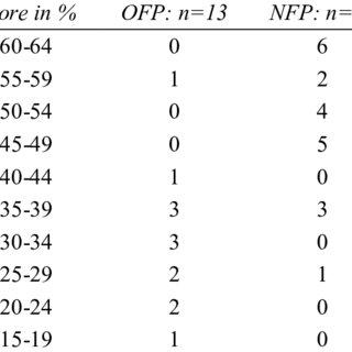 (PDF) ASSESSING EFL PROFICIENCY THROUGH ERROR ANALYSIS