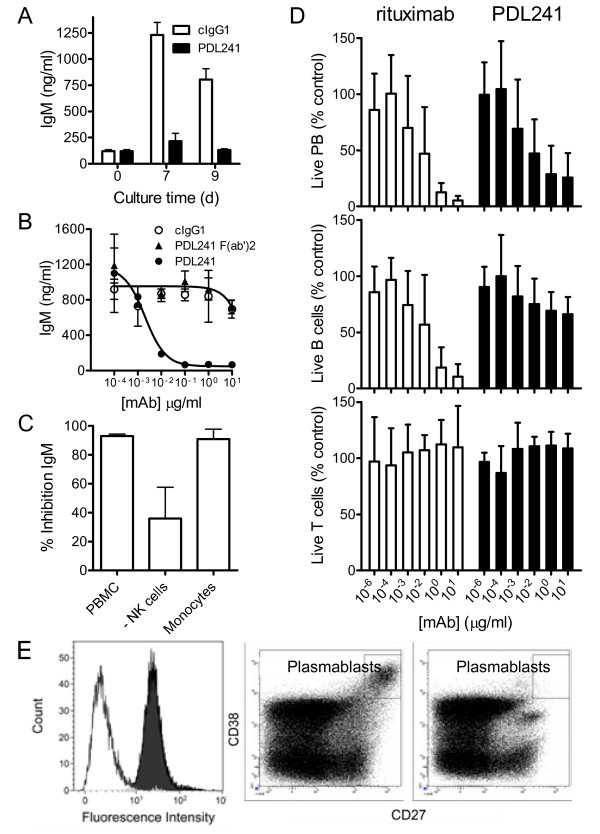 PDL241 inhibits Ig production from PBMC by specifically