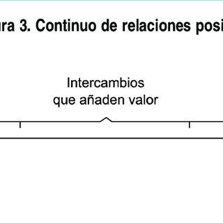 (PDF) El éxito en la internacionalización en un entorno