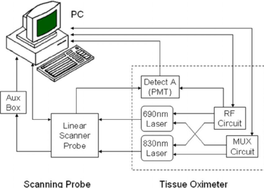 Pulse Oximeter Circuit Diagram