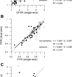 relations between simultaneous dual wire and single wire derived hemodynamic parameters  [ 850 x 1656 Pixel ]