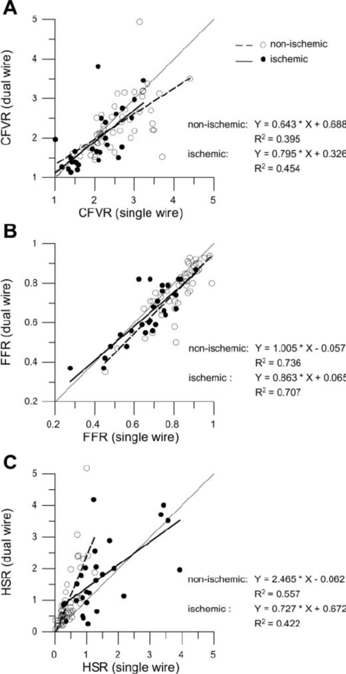 small resolution of relations between simultaneous dual wire and single wire derived hemodynamic parameters