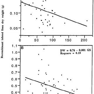 (PDF) Manipulating the pathway of ammonia assimilation