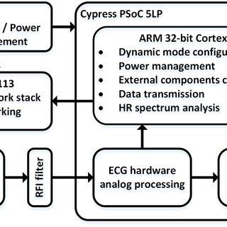 (PDF) A wireless, low-power, smart sensor of cardiac