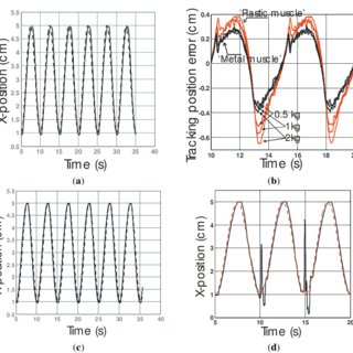 (PDF) Robust and Accurate Closed-Loop Control of McKibben