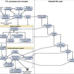 Itil Processes Diagram Two Humbucker Wiring Relations Between The V 3 And Waterfall Life Cycle