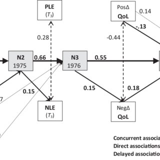 (PDF) Mutual Reinforcement Between Neuroticism and Life