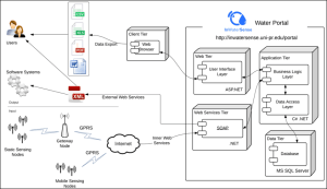 The implementation architecture of the Web portal: UML