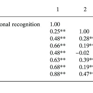 (PDF) Psychometric properties of the Chinese-version