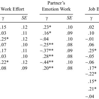 (PDF) Bargaining Behind the Scenes Spousal Negotiation
