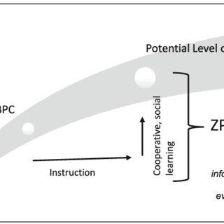 (PDF) Learning in the zone: Toward workforce development