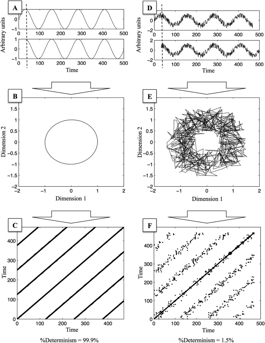 Illustration of phase space reconstruction from one