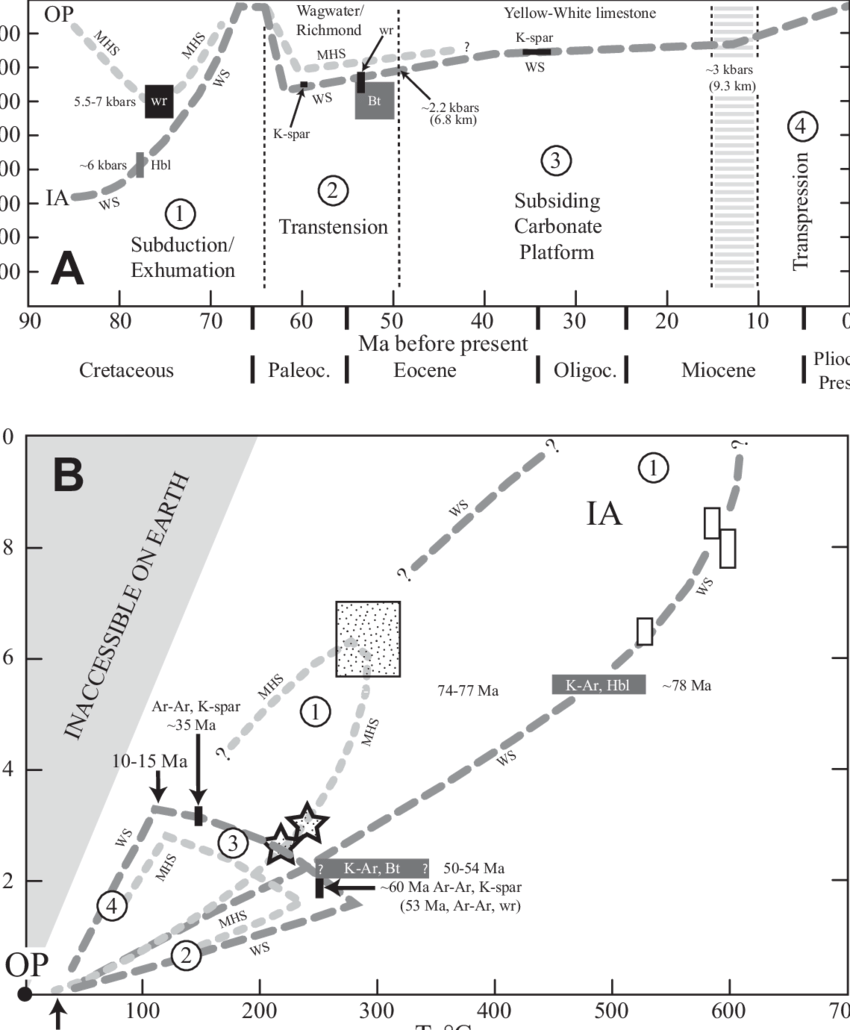 medium resolution of pressure temperature time relationships for westphalia schist ws and mt hibernia