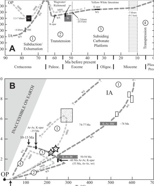 small resolution of pressure temperature time relationships for westphalia schist ws and mt hibernia