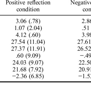 (PDF) Feeling bad about progress does not lead people want