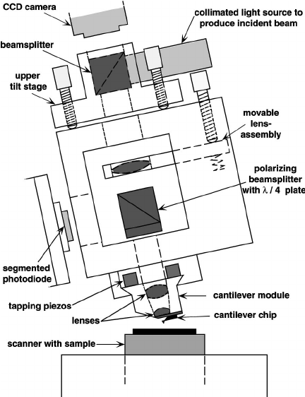 Schematic of a new prototype AFM designed for small