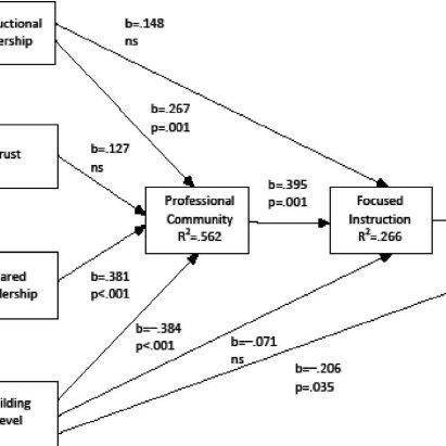 (PDF) How does leadership affect student achievement