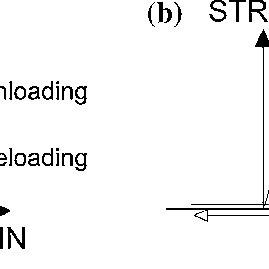 Concrete constitutive models: Modified Clough Model (a