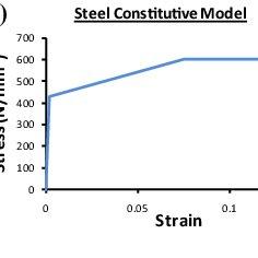 Energy degradation factor corresponding to the Mander