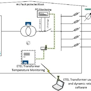 (PDF) ETEL Smart Transformer: One Year of Operation